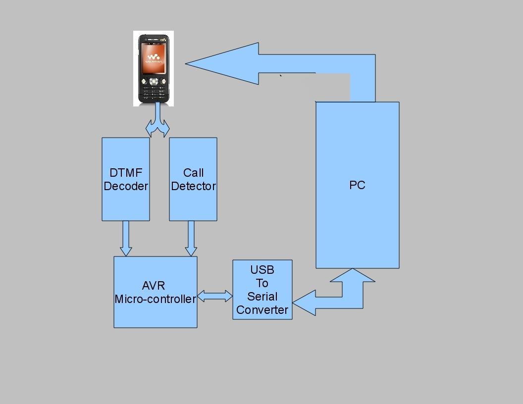 Diy Open Source Ivrs System  U2013 Achu U0026 39 S Techblog